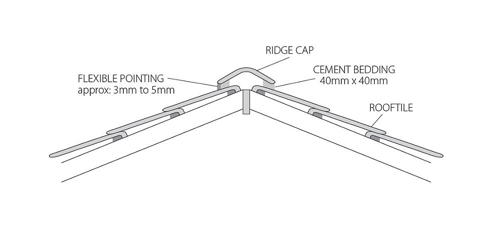 Ridge Cap Repairs Perth
